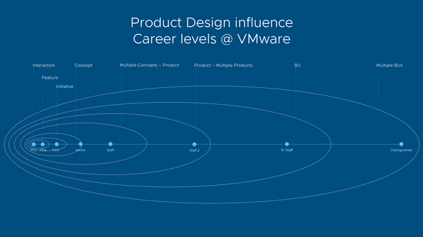 Building our product design career development framework